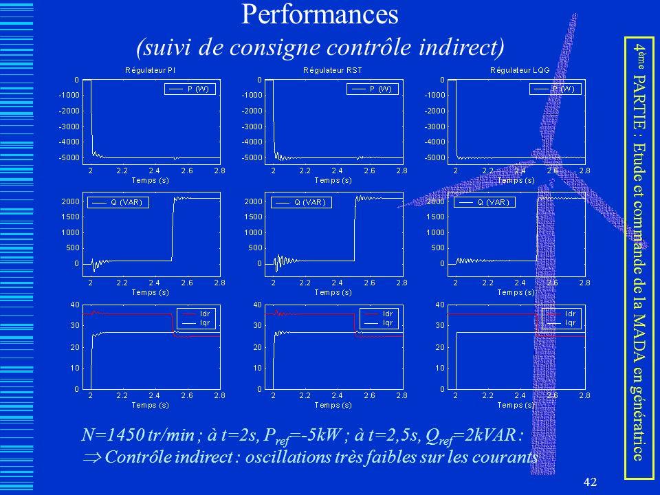 42 Performances (suivi de consigne contrôle indirect) N=1450 tr/min ; à t=2s, P ref =-5kW ; à t=2,5s, Q ref =2kVAR : Contrôle indirect : oscillations