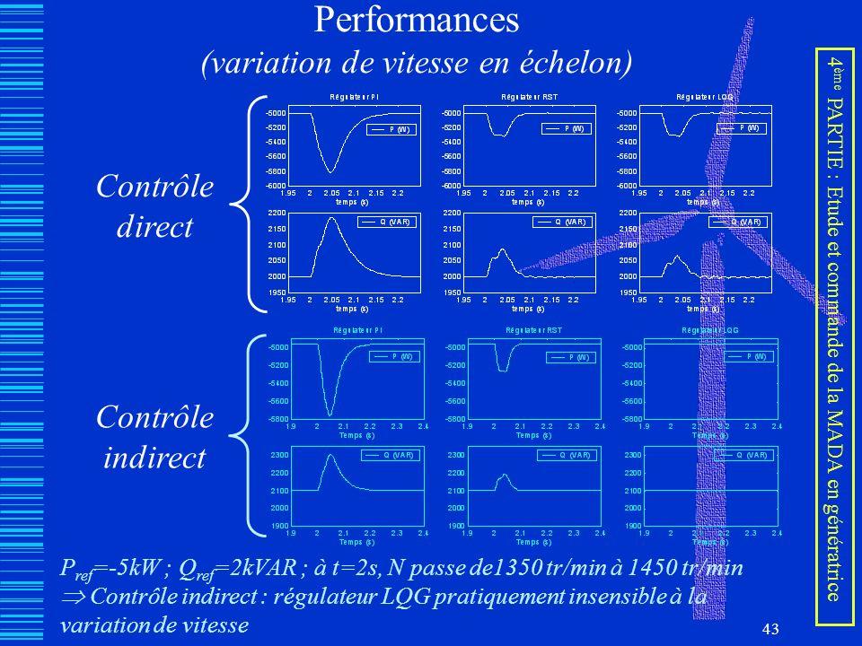 43 Performances (variation de vitesse en échelon) Contrôle direct Contrôle indirect P ref =-5kW ; Q ref =2kVAR ; à t=2s, N passe de1350 tr/min à 1450