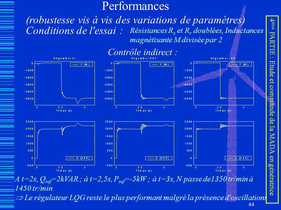 44 Performances (robustesse vis à vis des variations de paramètres) Conditions de l'essai : Résistances R s et R r doublées, Inductances magnétisante