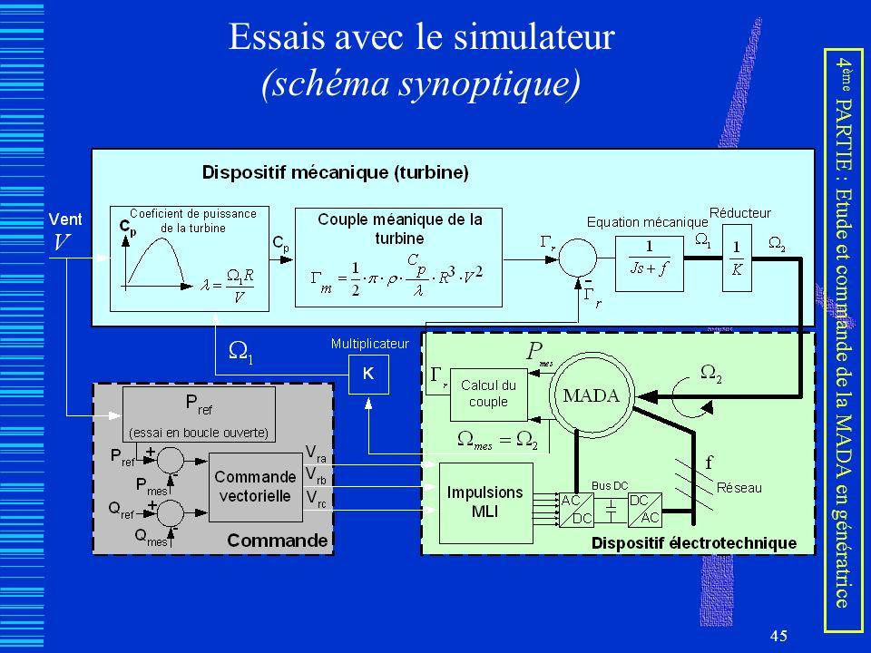 45 Essais avec le simulateur (schéma synoptique) 4 ème PARTIE : Etude et commande de la MADA en génératrice