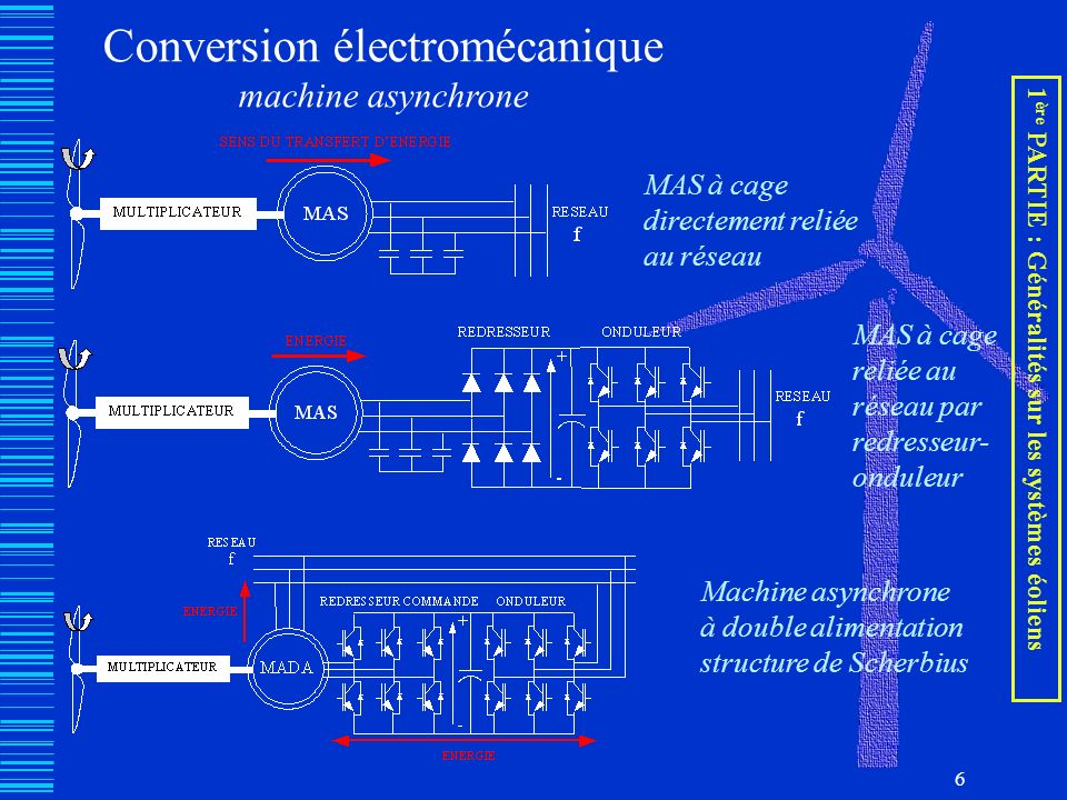 6 Conversion électromécanique machine asynchrone MAS à cage directement reliée au réseau MAS à cage reliée au réseau par redresseur- onduleur Machine