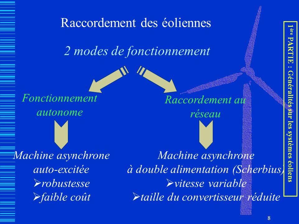 8 Raccordement des éoliennes 2 modes de fonctionnement Fonctionnement autonome Raccordement au réseau Machine asynchrone auto-excitée robustesse faibl