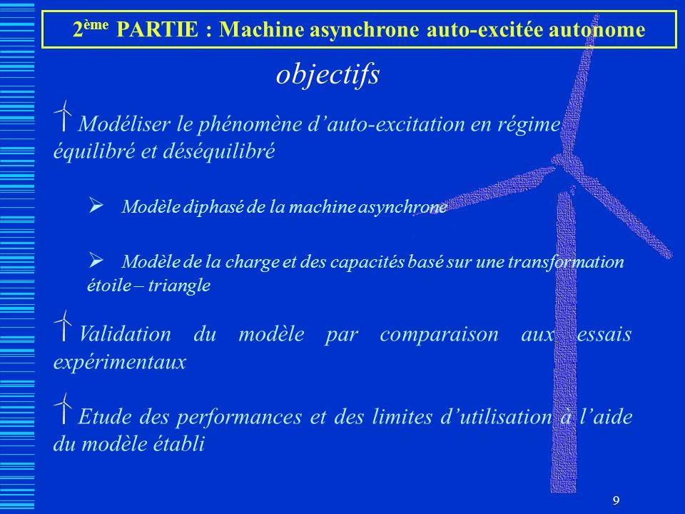 9 objectifs Modéliser le phénomène dauto-excitation en régime équilibré et déséquilibré Modèle diphasé de la machine asynchrone Modèle de la charge et
