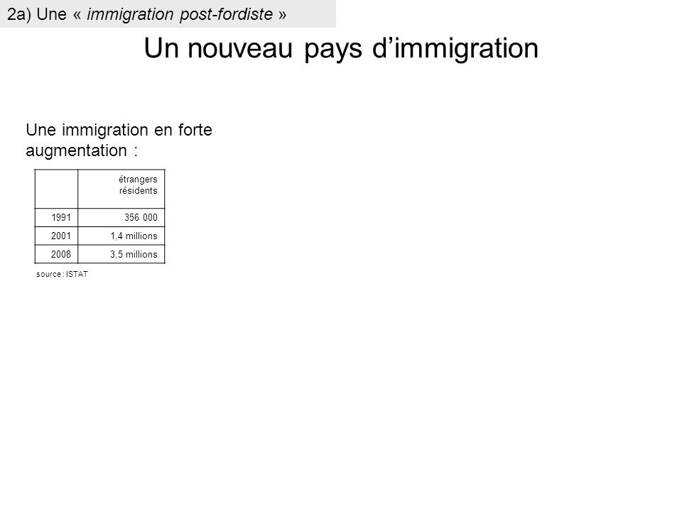 étrangers résidents 1991356 000 20011,4 millions 20083,5 millions Une immigration en forte augmentation : source : ISTAT 2a) Une « immigration post-fo