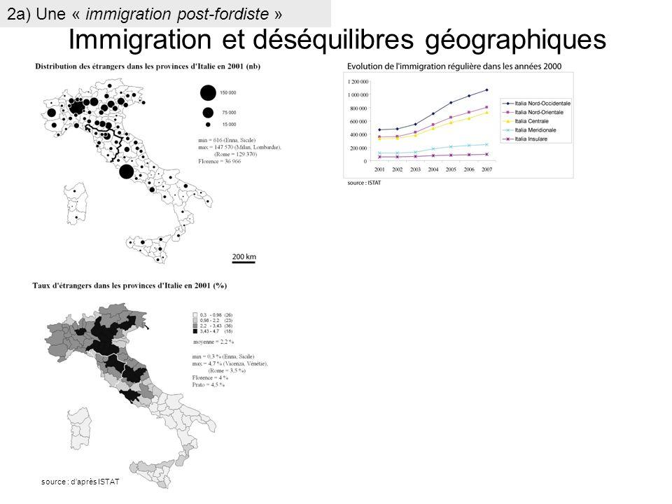 Immigration et déséquilibres géographiques 2a) Une « immigration post-fordiste » source : daprès ISTAT