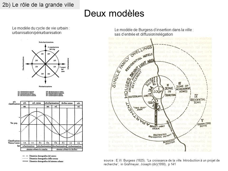 Deux modèles Le modèle du cycle de vie urbain : urbanisation/périurbanisation Le modèle de Burgess dinsertion dans la ville : sas dentrée et diffusion