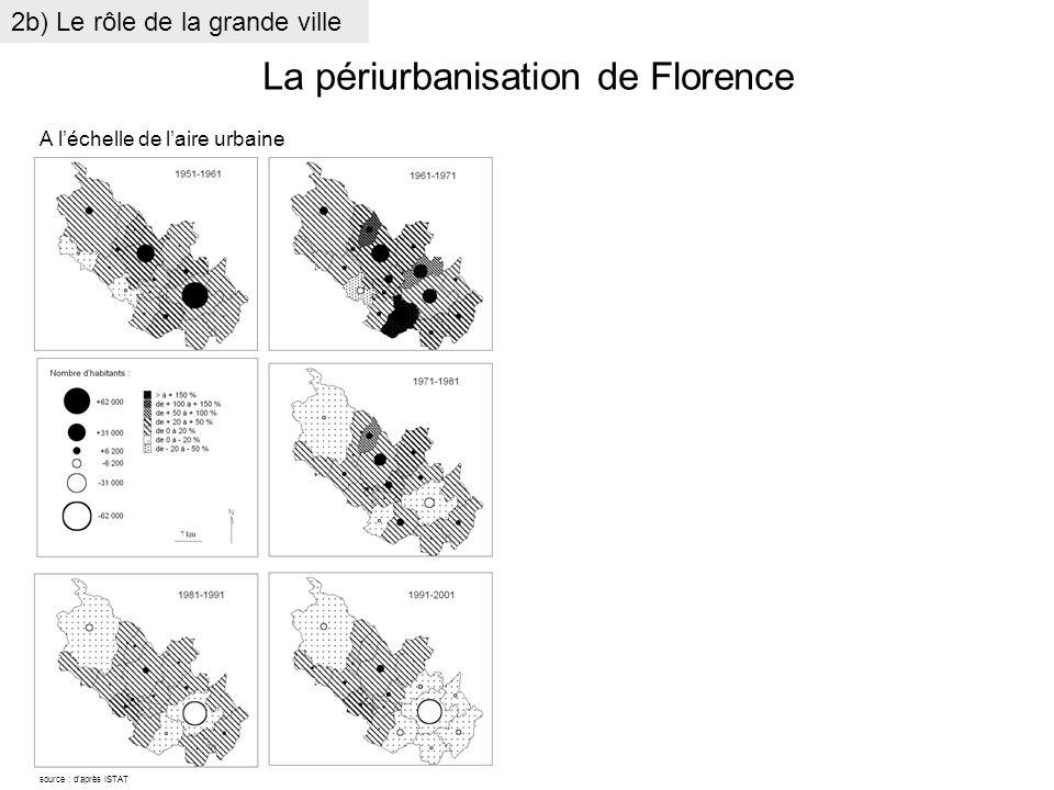 La périurbanisation de Florence A léchelle de laire urbaine source : daprès ISTAT 2b) Le rôle de la grande ville
