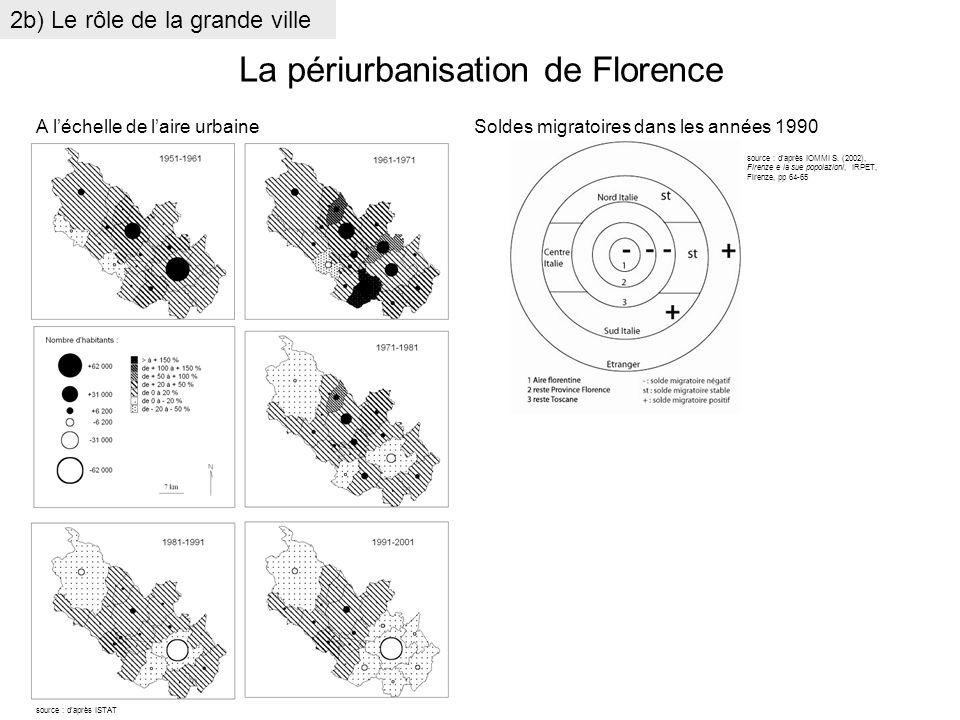 La périurbanisation de Florence source : daprès IOMMI S. (2002), Firenze e la sue popolazioni, IRPET, Firenze, pp 64-65 A léchelle de laire urbaineSol