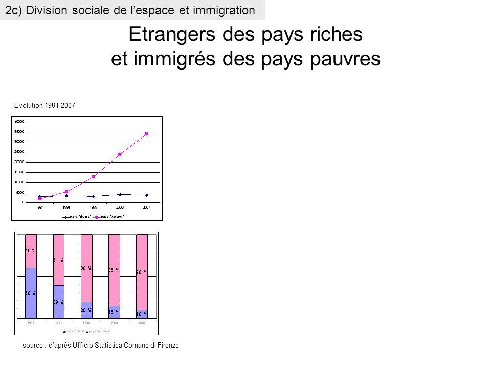 Etrangers des pays riches et immigrés des pays pauvres 2c) Division sociale de lespace et immigration Evolution 1981-2007 source : daprès Ufficio Stat