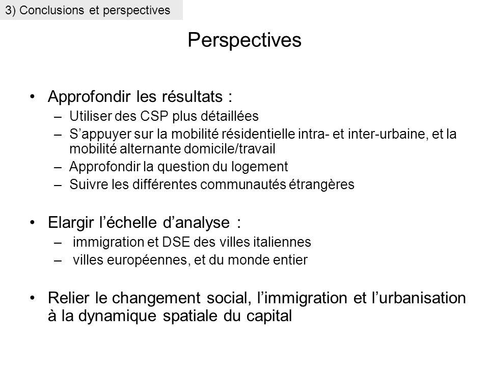 Perspectives Approfondir les résultats : –Utiliser des CSP plus détaillées –Sappuyer sur la mobilité résidentielle intra- et inter-urbaine, et la mobi