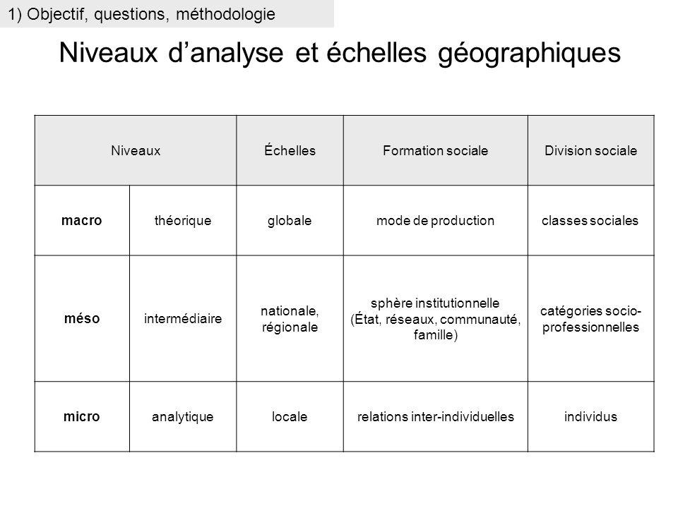 Niveaux danalyse et échelles géographiques NiveauxÉchellesFormation socialeDivision sociale macrothéoriqueglobalemode de productionclasses sociales mé