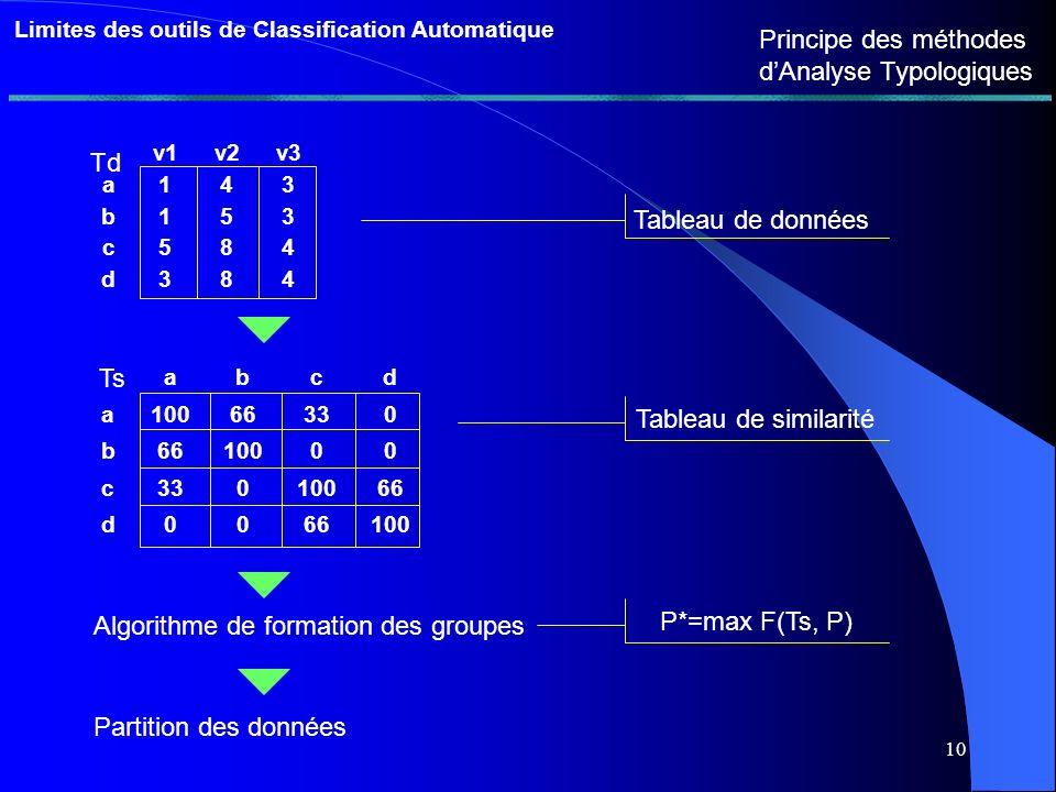 9 Limites des outils de Classification Automatique Une méthode de classification élémentaire Objectif de la catégorisation Critère dévaluation de la pertinence dune classification Chercher la partition qui optimise ce critère Le critère des experts : en partie implicite Les critères des méthodes dAnalyse Typologique