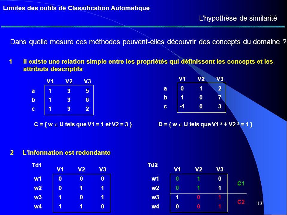 12 Cas idéal : homgènes et isolés Cas difficile isolées mais pas homogènes homogènes mais pas isolées Limites des outils de Classification Automatique Limites des méthodes dAnalyse Typologique Exemple de paramètre : la dualité homogénéité isolation Classification logique et empirique V2 V1 V3 abcd a10066330 b6610000 c33010066 d00 100 Ts