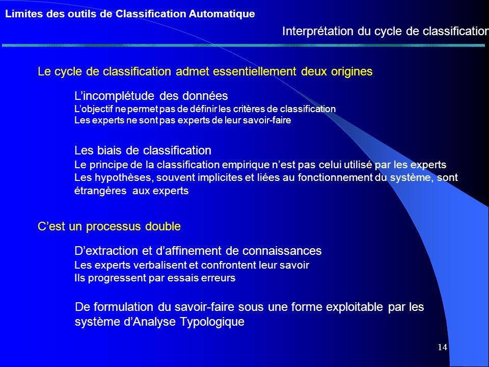13 Limites des outils de Classification Automatique Lhypothèse de similarité Dans quelle mesure ces méthodes peuvent-elles découvrir des concepts du domaine .