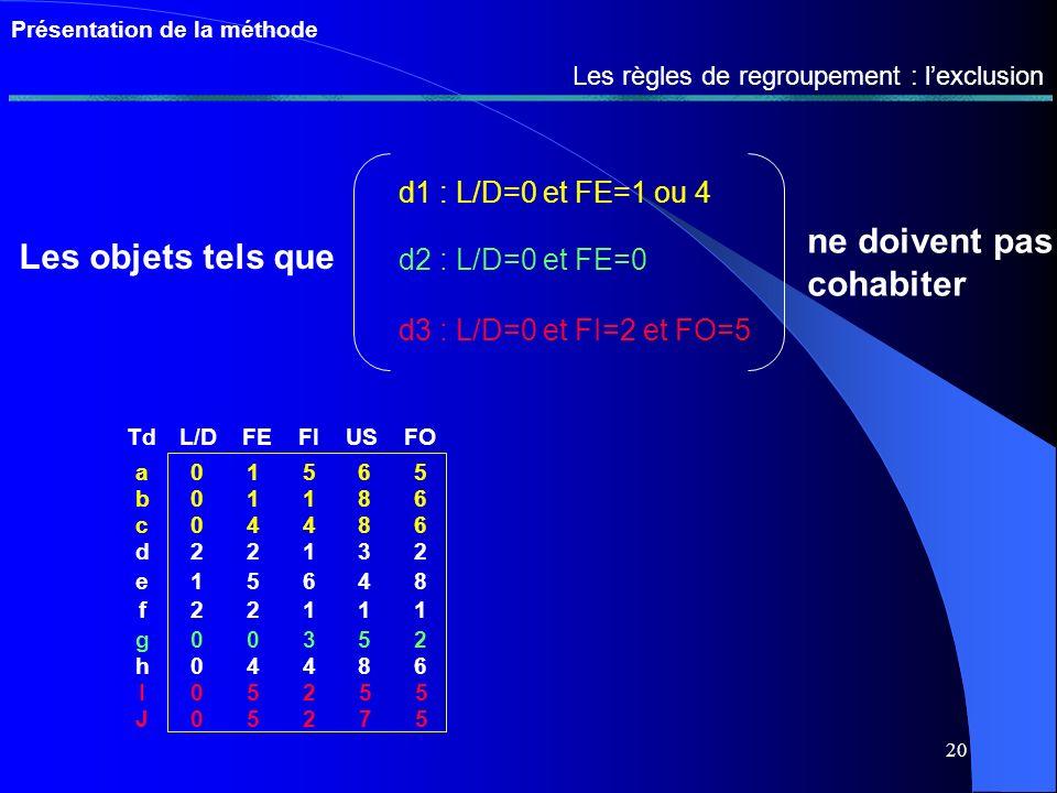 19 Présentation de la méthode Les règles de regroupement : la cohabitation Les objets tels que d1 : L/D=0 et US=6 ou 8 d2 : US=1 ou 5 doivent cohabiter TdL/DFEFIUSFO a01565 b01186 c04486 d22132 e15648 f22111 g00352 h04486 I05255 J05275