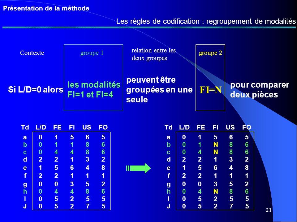 20 Présentation de la méthode Les règles de regroupement : lexclusion Les objets tels que d1 : L/D=0 et FE=1 ou 4 d2 : L/D=0 et FE=0 ne doivent pas cohabiter d3 : L/D=0 et FI=2 et FO=5 TdL/DFEFIUSFO a01565 b01186 c04486 d22132 e15648 f22111 g00352 h04486 I05255 J05275