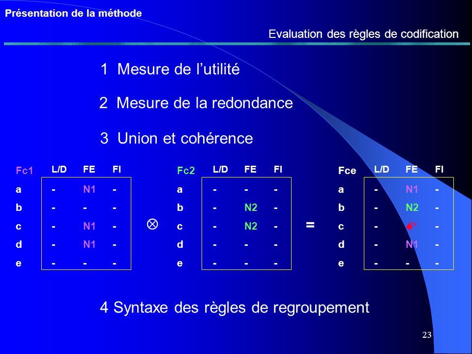 22 Présentation de la méthode Exemple de base de règle formalisée Descriptions D Lien l R1 ( L/D = { } ;NA) R5 (L/D=0 FE={1, 4} ; L/D=0 FE=0 ; L/D=0 FI= 2 FO=5;NA) R6 (L/D=0 FE=0 FI=1 US=0 FO=0;A) R7 (L/D=0 FE=0 FI=1 US=0 FO=0;F) R8 (L/D=0 FE=7;D) R9 (L/D=0 FO=6;A) R10 (L/D=0 FE=7 FO=6;A) R11 (L/D=0 FE#7 FO=6;A) R12 (L/D=0 US=6;A) R13 (L/D=0 FE=1 FI=1 US=0 FO=0;F) R14 (L/D=0 FE={1, 4} FI=1 US=0 FO=2;F) R15 (L/D=0 FE=4 FI=4 US=0 FO=0;D) R16 (L/D=0 FE=0 FI=0 US=0;A)