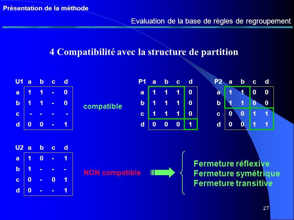 26 Présentation de la méthode Evaluation de la base de règles de regroupement 1 Utilité 2 Redondance 3 Union et incohérences directes abcde a - 00- 0 b 0 - 00 0 c 0 0--- d - 0-- 0 e 0 0 - 0- Ar1 abcde a 11-1- b11-1 - c - --1- d1 111 - e - - - -- Ar2 = abcde a1 010 b 10 0 c 0 0-1- d1 110 e 0 0 - 0- U