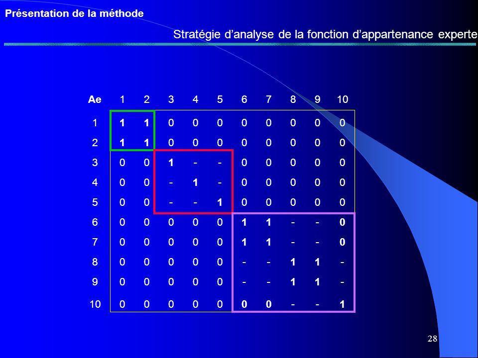 27 abcd a1110 b11 1 0 c11 10 d0001 Présentation de la méthode Evaluation de la base de règles de regroupement 4 Compatibilité avec la structure de partition abcd a11-0 b11 - 0 c -- - - d00-1 abcd a1100 b11 00 c0011 d0011 U1 compatible P1P2 abcd a10-1 b1- - - c0- 01 d0--1 U2 NON compatible Fermeture réflexive Fermeture symétrique Fermeture transitive
