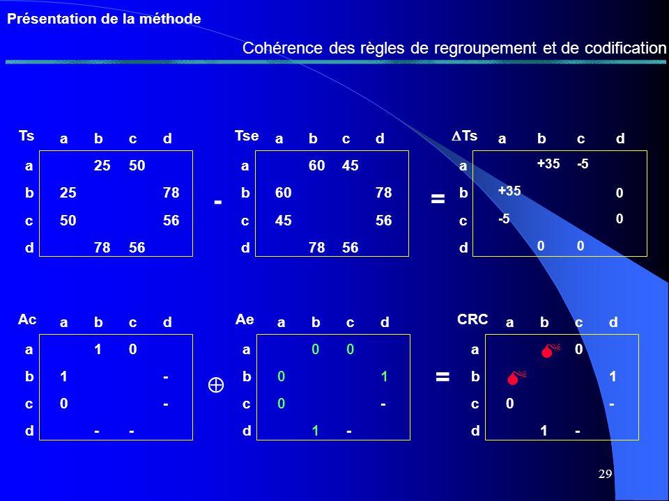 28 Présentation de la méthode Stratégie danalyse de la fonction dappartenance experte