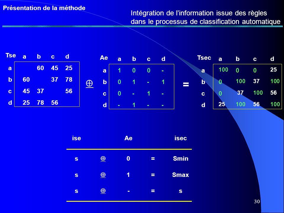 29 Présentation de la méthode Cohérence des règles de regroupement et de codification abcd a2550 b25 78 c50 56 d7856 Ts abcd a6045 b60 78 c45 56 d7856 Tse abcd a +35-5 b +35 0 c -5 0 d 00 Ts - = abcd a10 b1 - c0 - d-- Ac abcd a00 b0 1 c0 - d1- Ae = abcd a 0 b 1 c0 - d1- CRC