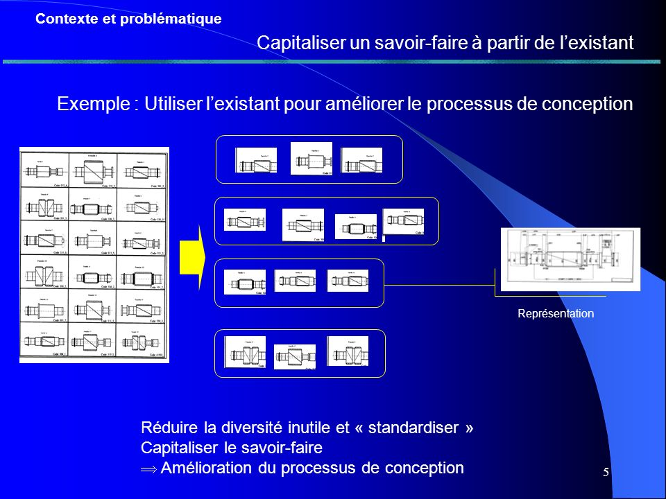 4 Contexte et problématique Exemple : améliorer le processus de conception Commande Ensemble des plans = ensemble des cas traités par lentreprise Les commandes se ressemblent souvent Pourtant à chaque commande on recommence le processus de conception Capitaliser un savoir-faire à partir de lexistant e Conception Plan