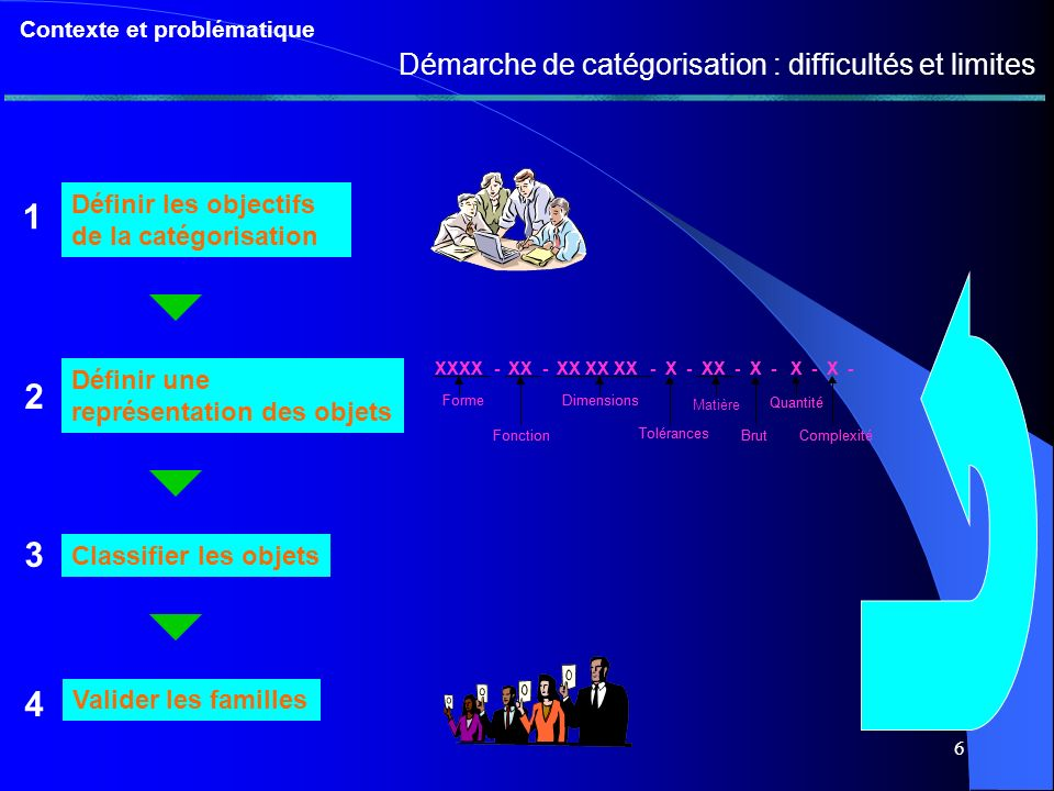 6 Contexte et problématique Démarche de catégorisation : difficultés et limites Définir les objectifs de la catégorisation Définir une représentation des objets Classifier les objets Valider les familles XXXX-XX-XX XX XX-X-XX-X-X-X- Forme Fonction Dimensions Tolérances Quantité BrutComplexité XXXX-XX-XX XX XX-X-XX-X-X-X- Forme Fonction Dimensions Tolérances Matière Quantité BrutComplexité 1 2 3 4