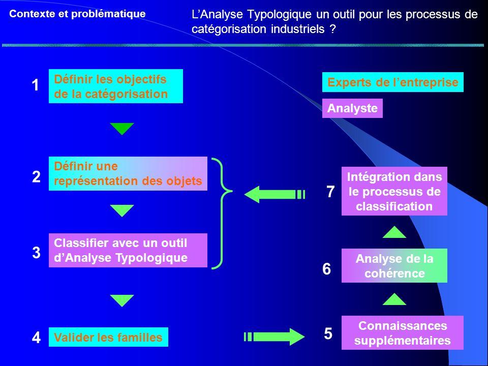 7 Contexte et problématique LAnalyse Typologique un outil pour les processus de catégorisation industriels .