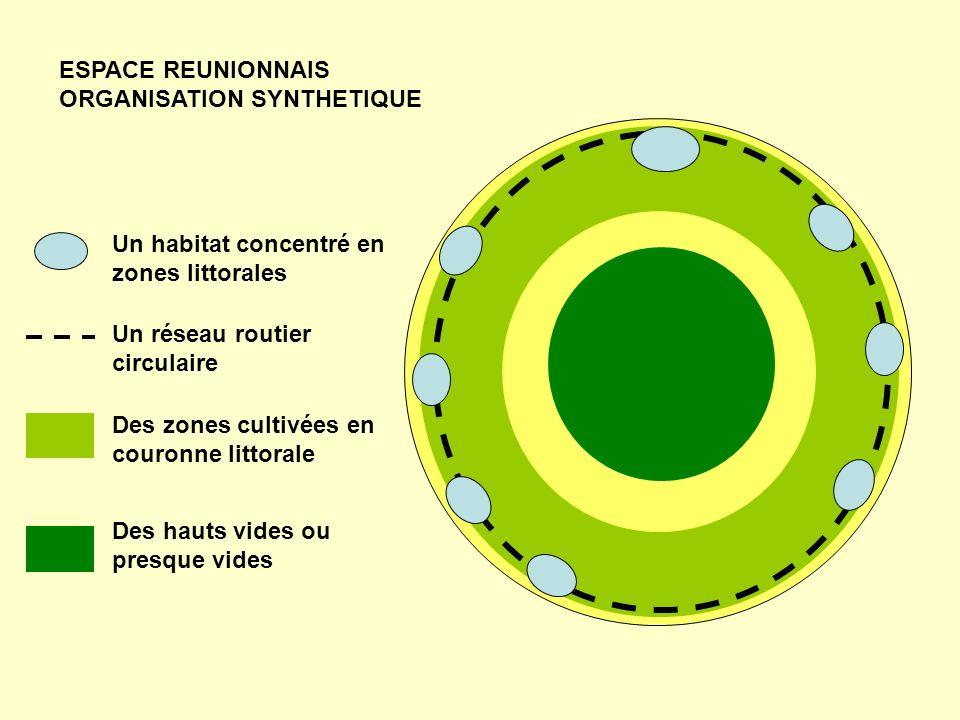 Un habitat concentré en zones littorales Des zones cultivées en couronne littorale Un réseau routier circulaire Des hauts vides ou presque vides ESPACE REUNIONNAIS ORGANISATION SYNTHETIQUE