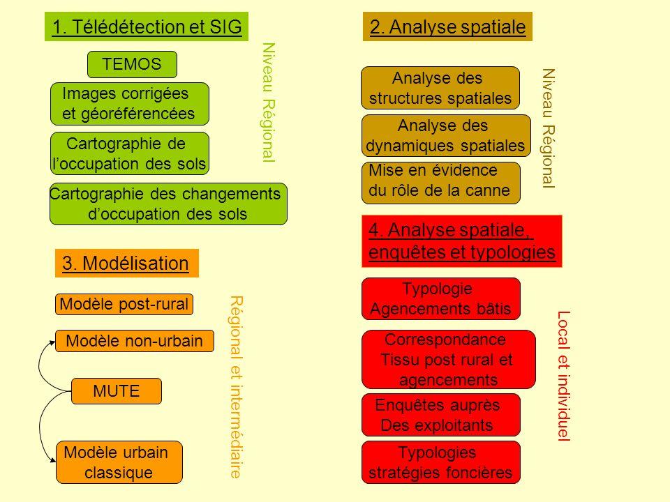 1. Télédétection et SIG2. Analyse spatiale 3. Modélisation 4.