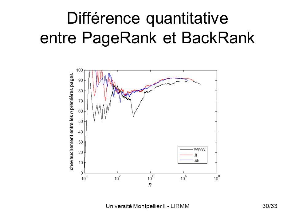Université Montpellier II - LIRMM30/33 Différence quantitative entre PageRank et BackRank