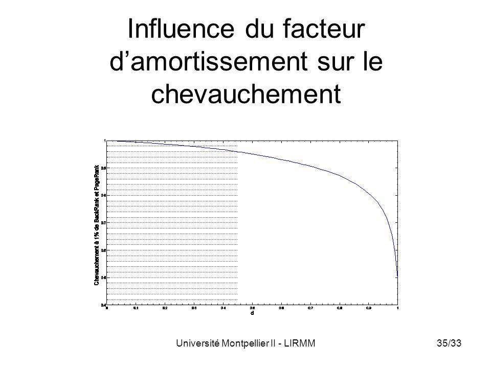 Université Montpellier II - LIRMM35/33 Influence du facteur damortissement sur le chevauchement