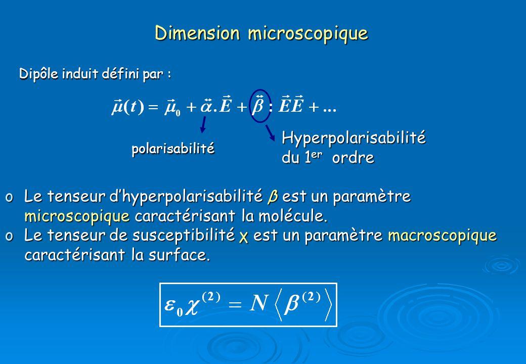 Dimension microscopique Dipôle induit défini par : oLe tenseur dhyperpolarisabilité β est un paramètre microscopique caractérisant la molécule. oLe te