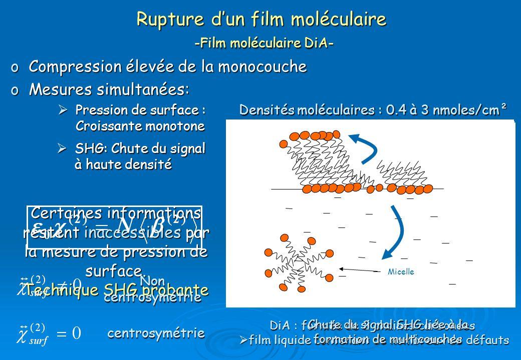 Pression de surface : Croissante monotone Pression de surface : Croissante monotone Rupture dun film moléculaire -Film moléculaire DiA- oCompression é
