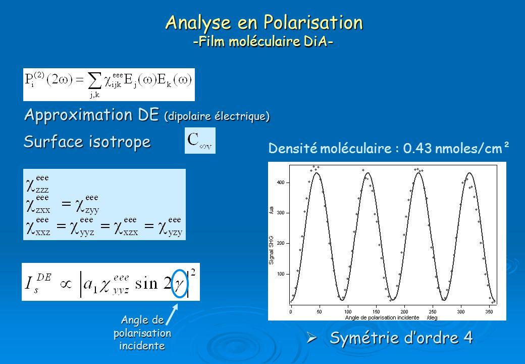 Analyse en Polarisation -Film moléculaire DiA- Densité moléculaire : 0.43 nmoles/cm² Surface isotrope Approximation DE (dipolaire électrique) Symétrie
