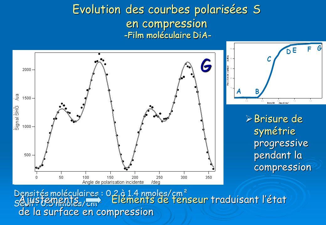 A B C D E F G A B C D E F G Evolution des courbes polarisées S en compression -Film moléculaire DiA- Brisure de symétrie progressive pendant la compre
