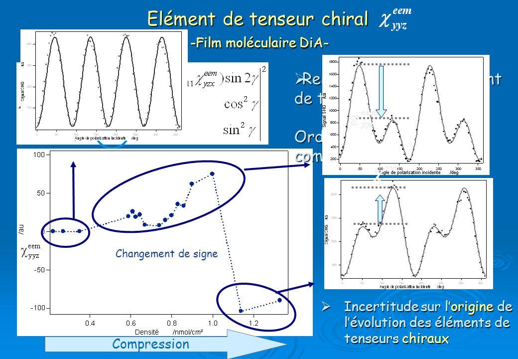 Renforcement de lélément de tenseur chiral Renforcement de lélément de tenseur chiral Ordre de grandeur comparable aux tenseurs Incertitude sur lorigi