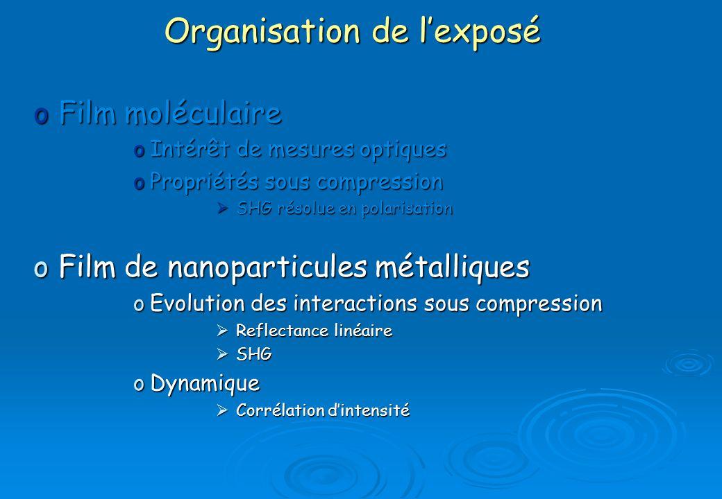 oFilm moléculaire oIntérêt de mesures optiques oPropriétés sous compression SHG résolue en polarisation SHG résolue en polarisation oFilm de nanoparti