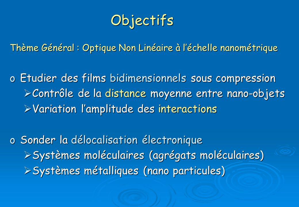 Fluctuation de la réflectance en compression -film de nanoparticules dArgent- Densité : 1.7x10 14 part/m²Densité : 3.2x10 14 part/m² Densité : 4.4x10 14 part/m² Densité : 5.3x10 14 part/m² Densité : 8x10 14 part/m² = 1 seconde = 2 secondes = 6 secondes = 40 secondes >> 100 secondes Allongement du temps caractéristique des fluctuations Allongement du temps caractéristique des fluctuations Diminution de la valeur g(0) Diminution de la valeur g(0) Intensité du signal Fonction dautocorrélation Etude du signal linéaire Nanoparticules dArgent Ø 7 nm Greffées C 12