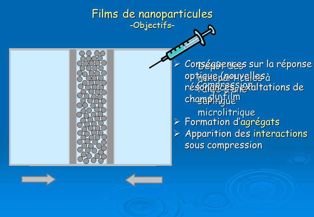 Films de nanoparticules -Objectifs- Dépôt des nanoparticules à laide dune seringue microlitrique Compression du film Conséquences sur la réponse optiq