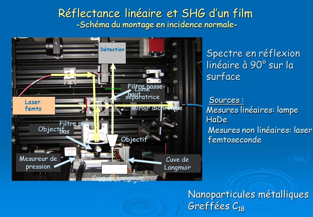 Lampe HaDe Lame séparatrice Objectif Cuve de Langmuir Détection Cuve de Langmuir Mesureur de pression Objectif Lame séparatrice Réflectance linéaire e
