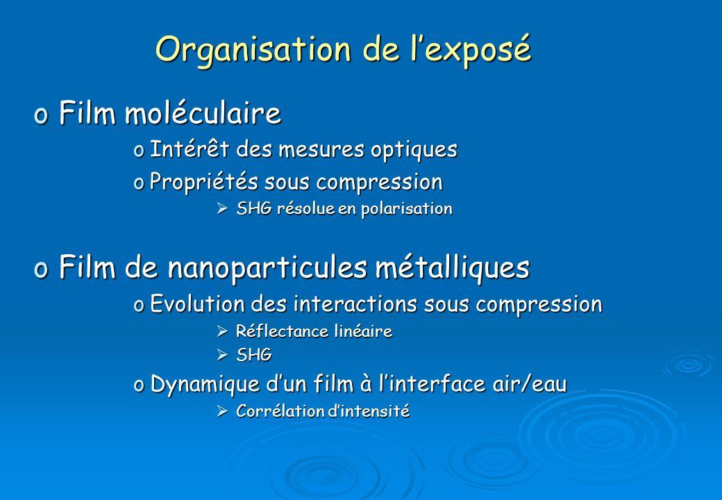 oFilm moléculaire oIntérêt des mesures optiques oPropriétés sous compression SHG résolue en polarisation SHG résolue en polarisation oFilm de nanopart