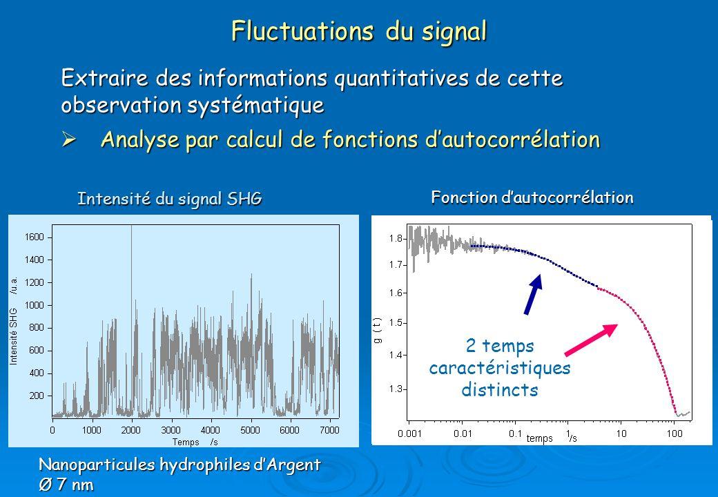 Fluctuations du signal Extraire des informations quantitatives de cette observation systématique Analyse par calcul de fonctions dautocorrélation Anal