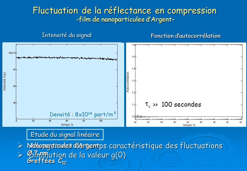 Fluctuation de la réflectance en compression -film de nanoparticules dArgent- Densité : 1.7x10 14 part/m²Densité : 3.2x10 14 part/m² Densité : 4.4x10