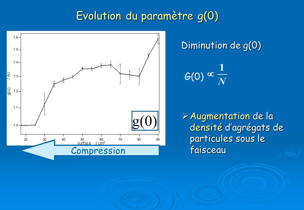 Evolution du paramètre g(0) Evolution du paramètre g(0) Diminution de g(0) G(0) Compression Augmentation de la densité dagrégats de particules sous le