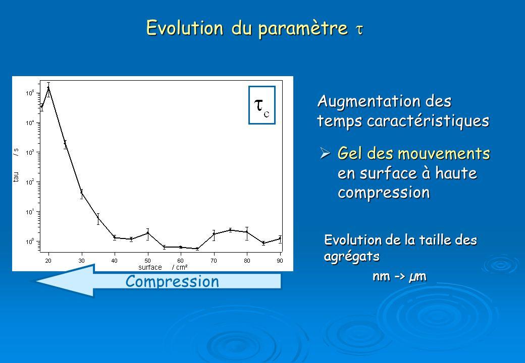 Evolution du paramètre Evolution du paramètre Augmentation des temps caractéristiques Compression Gel des mouvements en surface à haute compression Ge