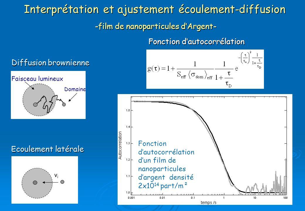 Interprétation et ajustement écoulement-diffusion -film de nanoparticules dArgent- Fonction dautocorrélation Fonction dautocorrélation dun film de nan