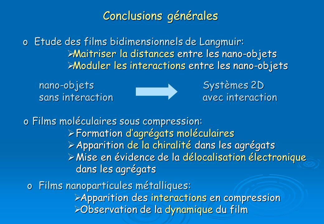 Conclusions générales oFilms moléculaires sous compression: Formation dagrégats moléculaires Formation dagrégats moléculaires Apparition de la chirali