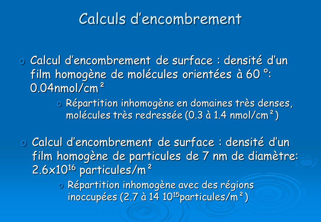 Calculs dencombrement oCalcul dencombrement de surface : densité dun film homogène de molécules orientées à 60 °: 0.04nmol/cm² oRépartition inhomogène