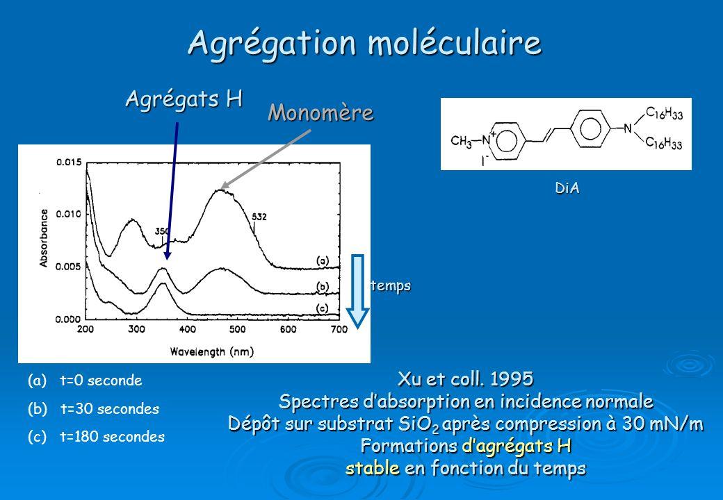 Agrégation moléculaire (a) t=0 seconde Agrégats H Xu et coll. 1995 Spectres dabsorption en incidence normale Dépôt sur substrat SiO 2 après compressio